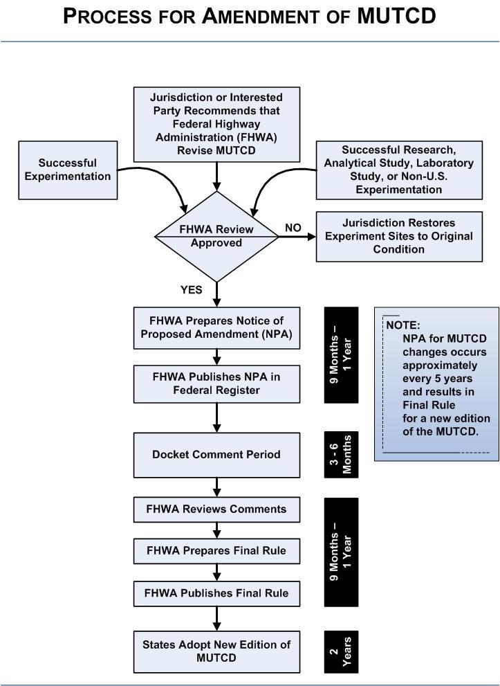 Amendment Process Flowchart - Knowledge - FHWA MUTCD ... on