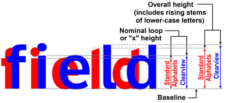 Fhwa Series Fonts