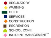 Image illustrates the shape and color of a sign. Red octagon-shape for regulatory; yellow diamond-shape for warning; green rectangular-shape with the longer direction horizontal shape for guide; blue square for services; orange triangle-shape for construction; brown square shape for recreation; fluorescent yollow/green pentagon-shape for school zone; and coral triangle-shape for incident management.
